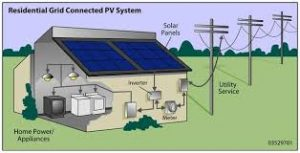 Solar Power For Houses
